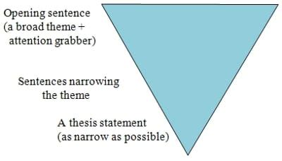 Definition Essay Writing Guide: Tips, Structure, and Topics